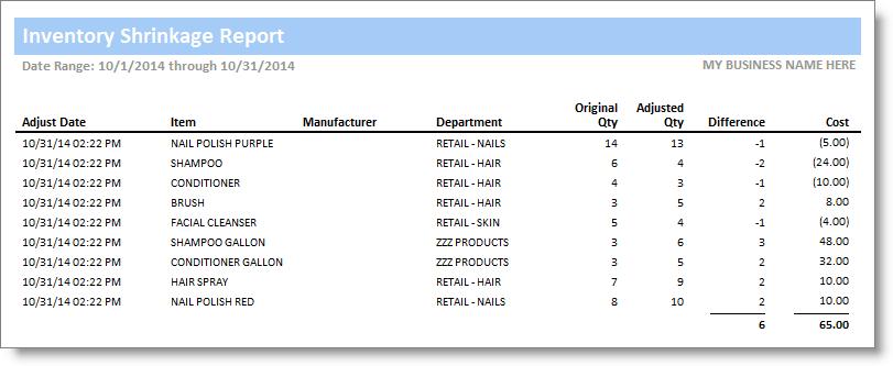 Inventory Shrinkage Report